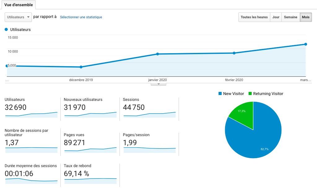 progression des visites d'un site E-commerce